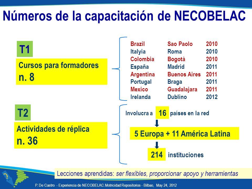 Involucra a países en la red instituciones Cursos para formadores n. 8 Actividades de réplica n. 36 Brazil Sao Paolo2010 ItalyiaRoma2010 Colombia Bogo