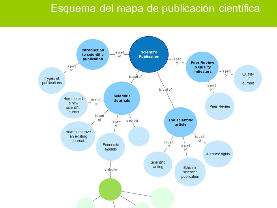 Corso NECOBELAC T1. - Roma 18-20 ottobre 2010 17 Esquema del mapa de publicación científica