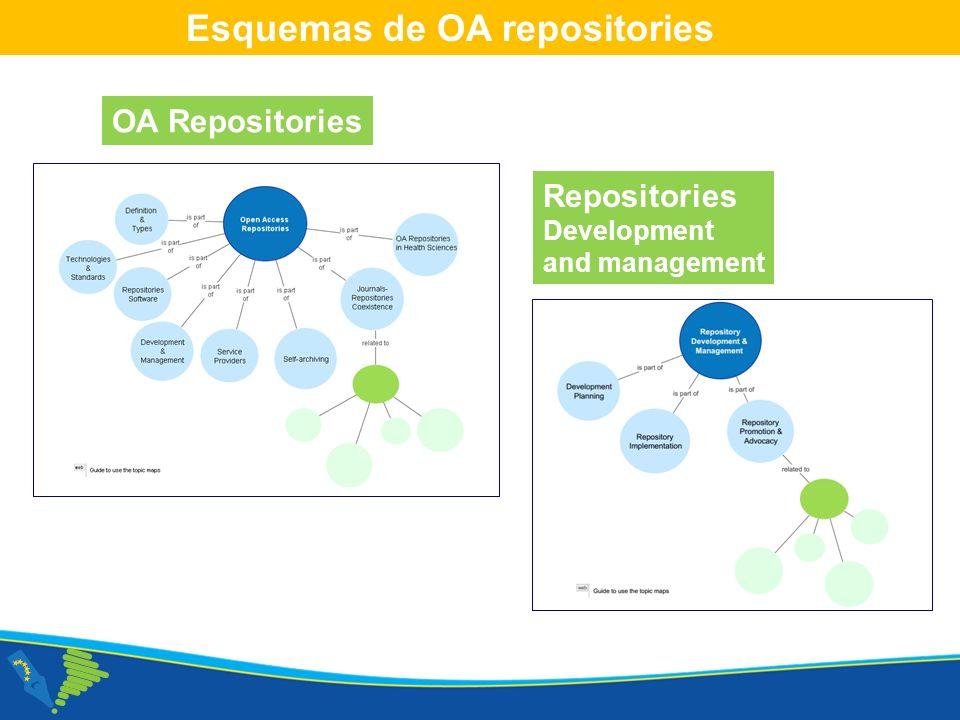 Corso NECOBELAC T1. - Roma 18-20 ottobre 2010 Esquemas de OA repositories OA Repositories Repositories Development and management