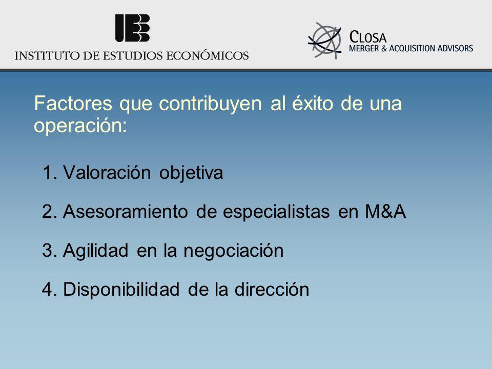 1. Valoración objetiva 2. Asesoramiento de especialistas en M&A 3. Agilidad en la negociación 4. Disponibilidad de la dirección Factores que contribuy