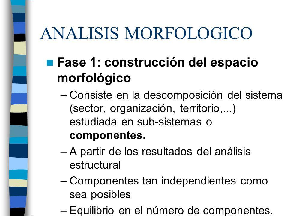 ANALISIS MORFOLOGICO Fase 1: construcción del espacio morfológico –Consiste en la descomposición del sistema (sector, organización, territorio,...) es