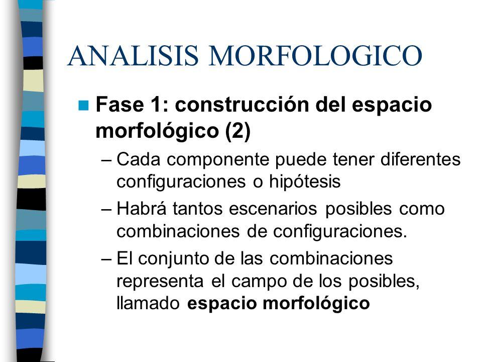 ANALISIS MORFOLOGICO Fase 1: construcción del espacio morfológico (2) –Cada componente puede tener diferentes configuraciones o hipótesis –Habrá tanto