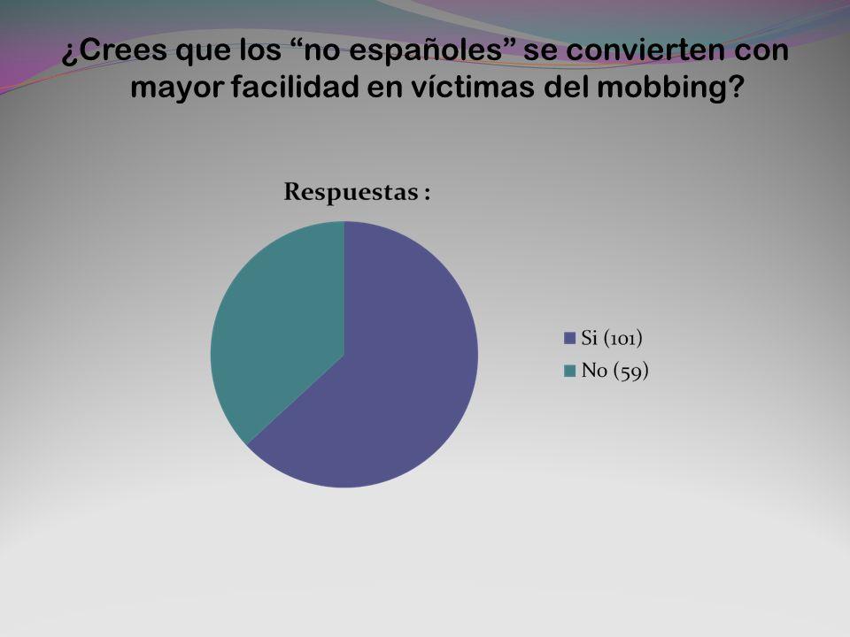 ¿Crees que los no españoles se convierten con mayor facilidad en víctimas del mobbing?