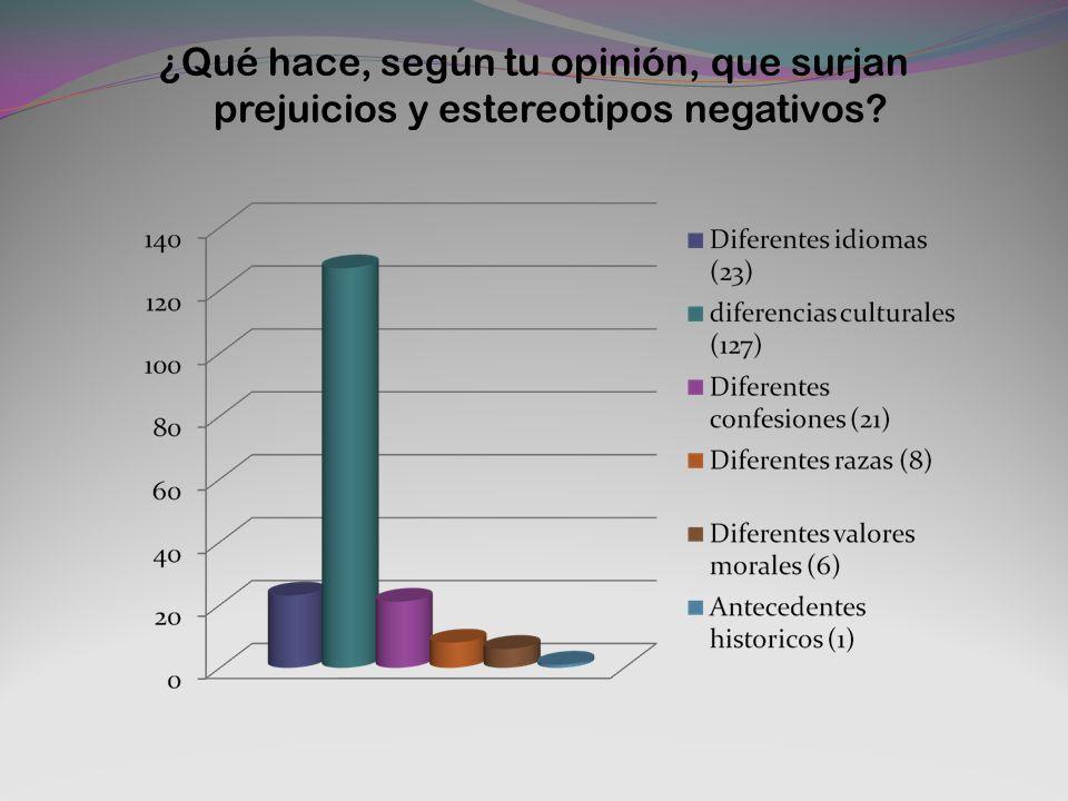 ¿Qué hace, según tu opinión, que surjan prejuicios y estereotipos negativos?