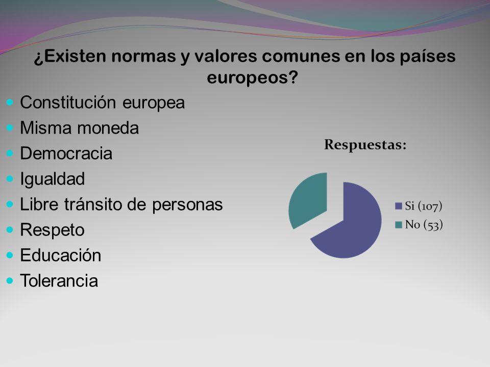 ¿Existen normas y valores comunes en los países europeos? Constitución europea Misma moneda Democracia Igualdad Libre tránsito de personas Respeto Edu