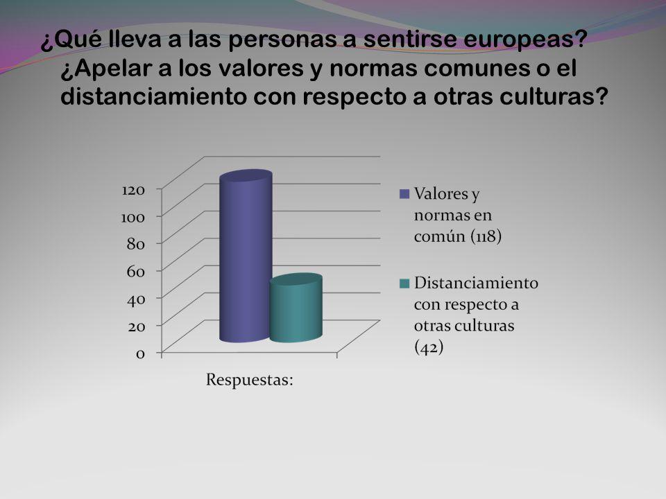 ¿Qué lleva a las personas a sentirse europeas? ¿Apelar a los valores y normas comunes o el distanciamiento con respecto a otras culturas?