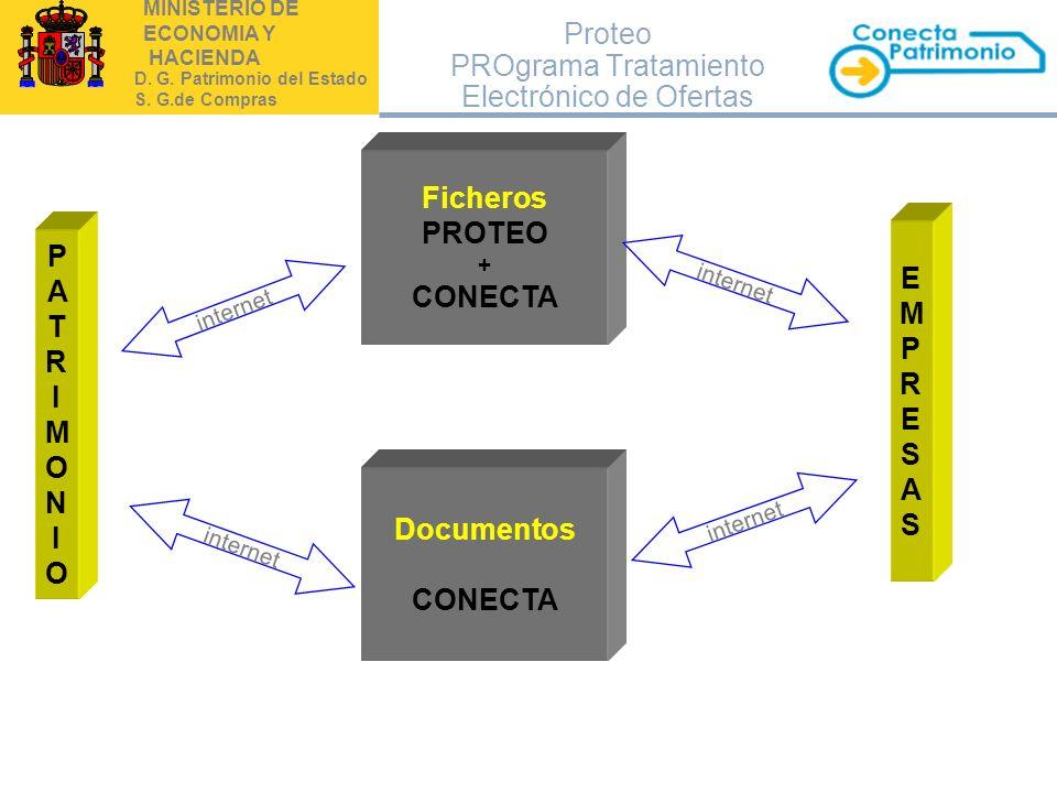 MINISTERIO DE ECONOMIA Y HACIENDA D. G. Patrimonio del Estado S. G.de Compras Proteo PROgrama Tratamiento Electrónico de Ofertas PATRIMONIOPATRIMONIO