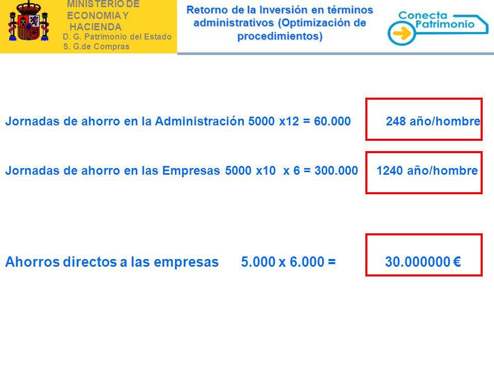 MINISTERIO DE ECONOMIA Y HACIENDA D. G. Patrimonio del Estado S. G.de Compras Ahorros directos a las empresas 5.000 x 6.000 = 30.000000 Jornadas de ah