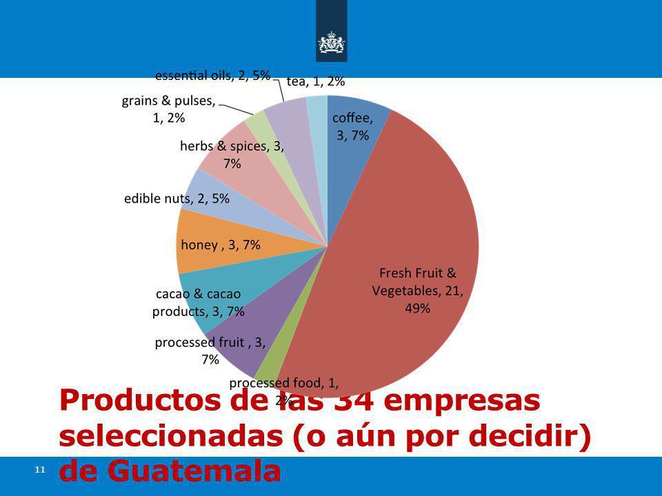 Productos de las 34 empresas seleccionadas (o aún por decidir) de Guatemala 11
