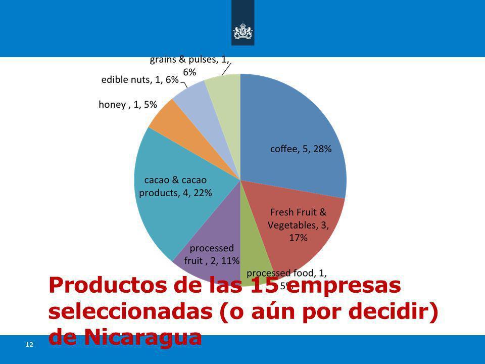 12 Productos de las 15 empresas seleccionadas (o aún por decidir) de Nicaragua