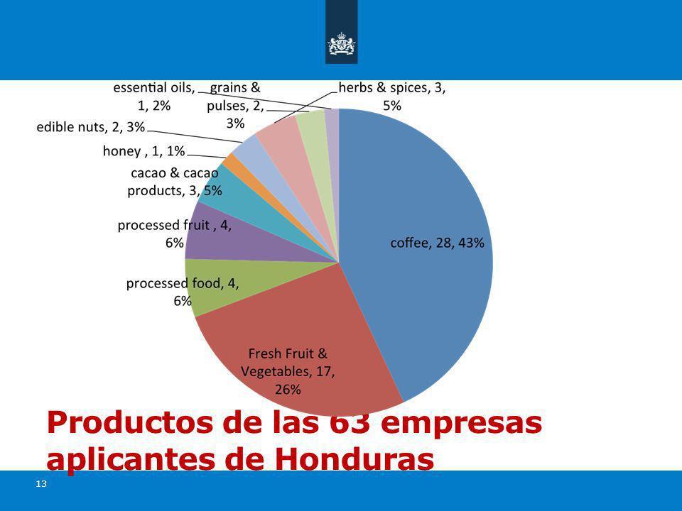 13 Productos de las 63 empresas aplicantes de Honduras