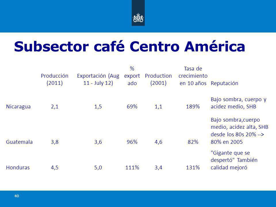 Subsector café Centro América 40 Producción (2011) Exportación (Aug 11 - July 12) % export ado Production (2001) Tasa de crecimiento en 10 añosReputación Nicaragua2,11,569%1,1189% Bajo sombra, cuerpo y acidez medio, SHB Guatemala3,83,696%4,682% Bajo sombra,cuerpo medio, acidez alta, SHB desde los 80s 20% --> 80% en 2005 Honduras4,55,0111%3,4131% Gigante que se despertó También calidad mejoró