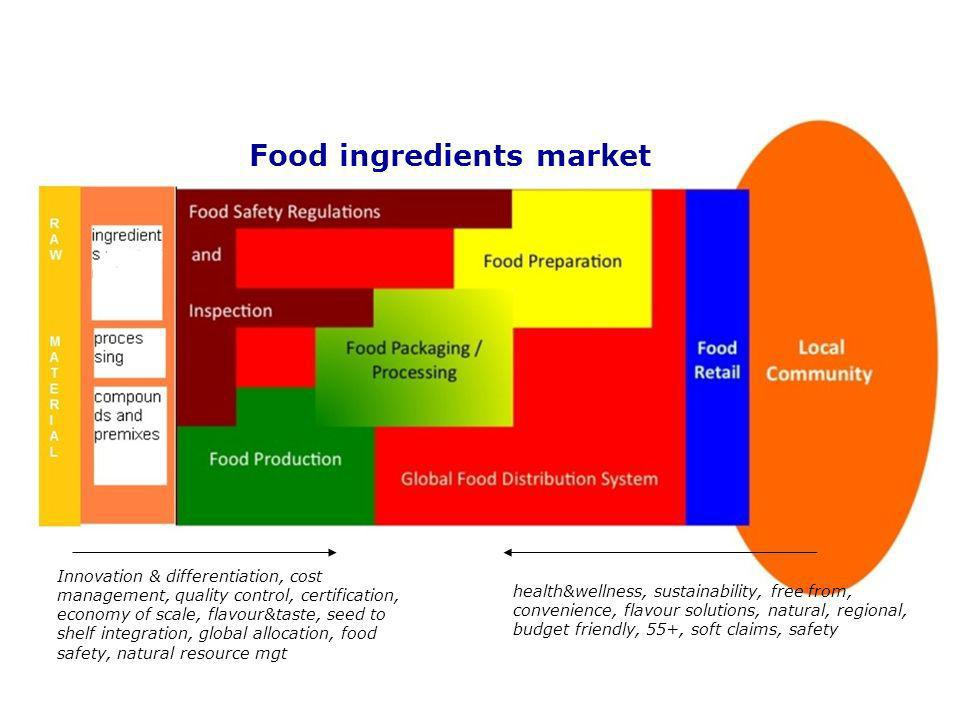Food ingredients market health&wellness, sustainability, free from, convenience, flavour solutions, natural, regional, budget friendly, 55+, soft claims, safety Innovation & differentiation, cost management, quality control, certification, economy of scale, flavour&taste, seed to shelf integration, global allocation, food safety, natural resource mgt
