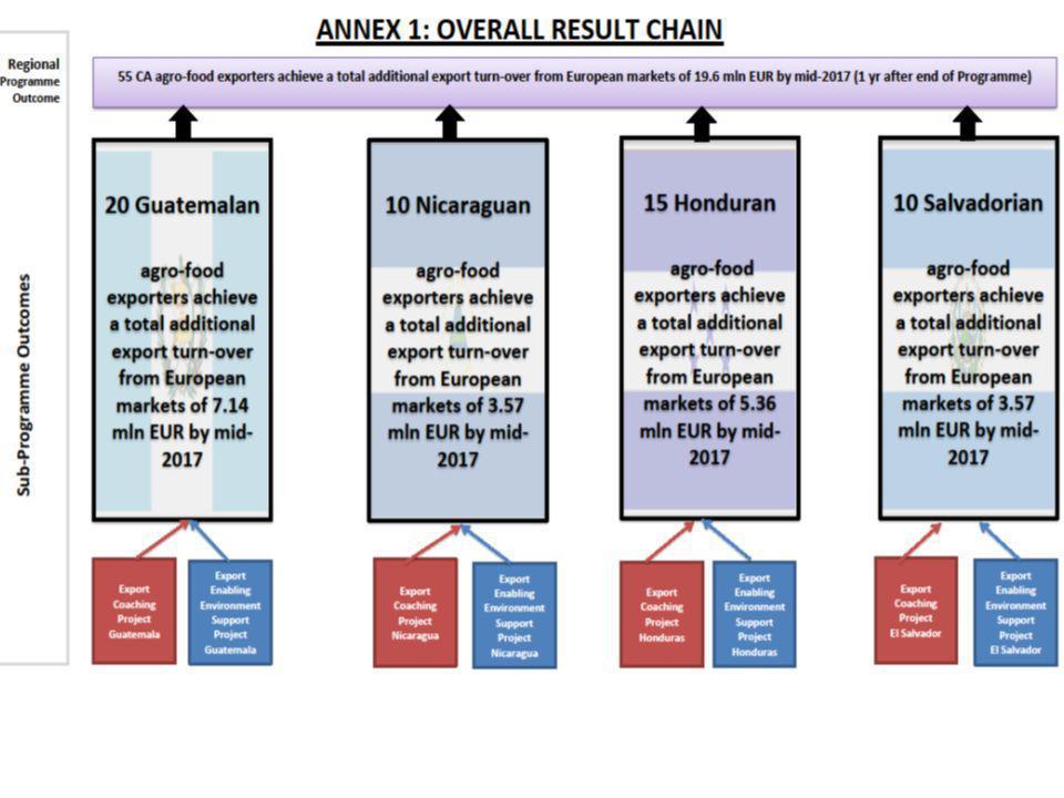 Main Challenges: 1.Market Intelligence 2.Quality Standards 3.Industry Standards / Marketing Focus.