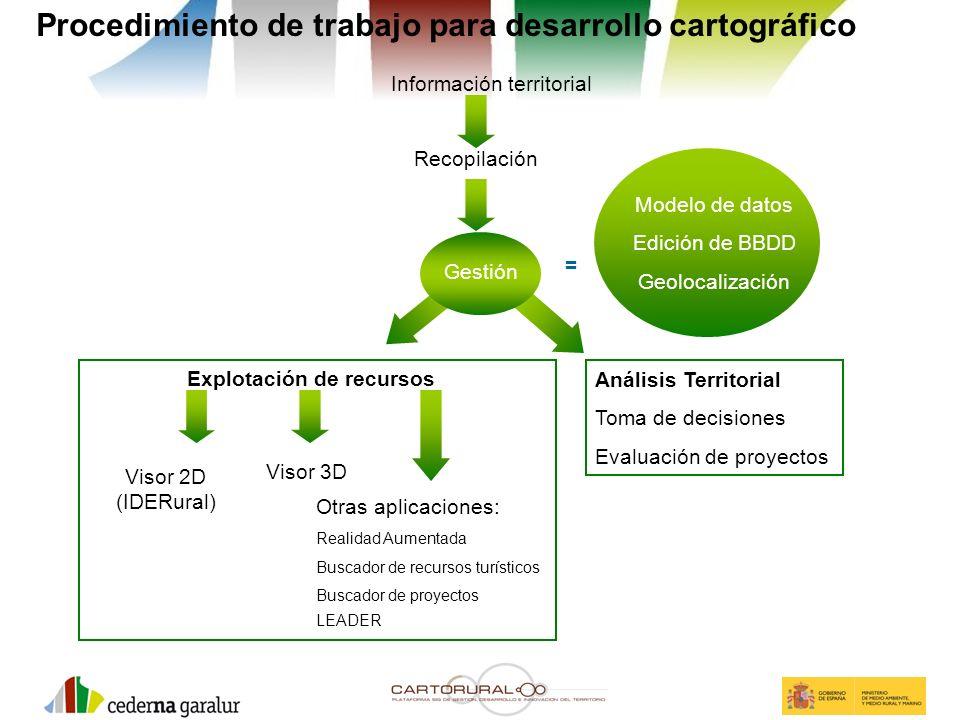 Información territorial Recopilación Análisis Territorial Toma de decisiones Evaluación de proyectos Explotación de recursos Otras aplicaciones: Reali