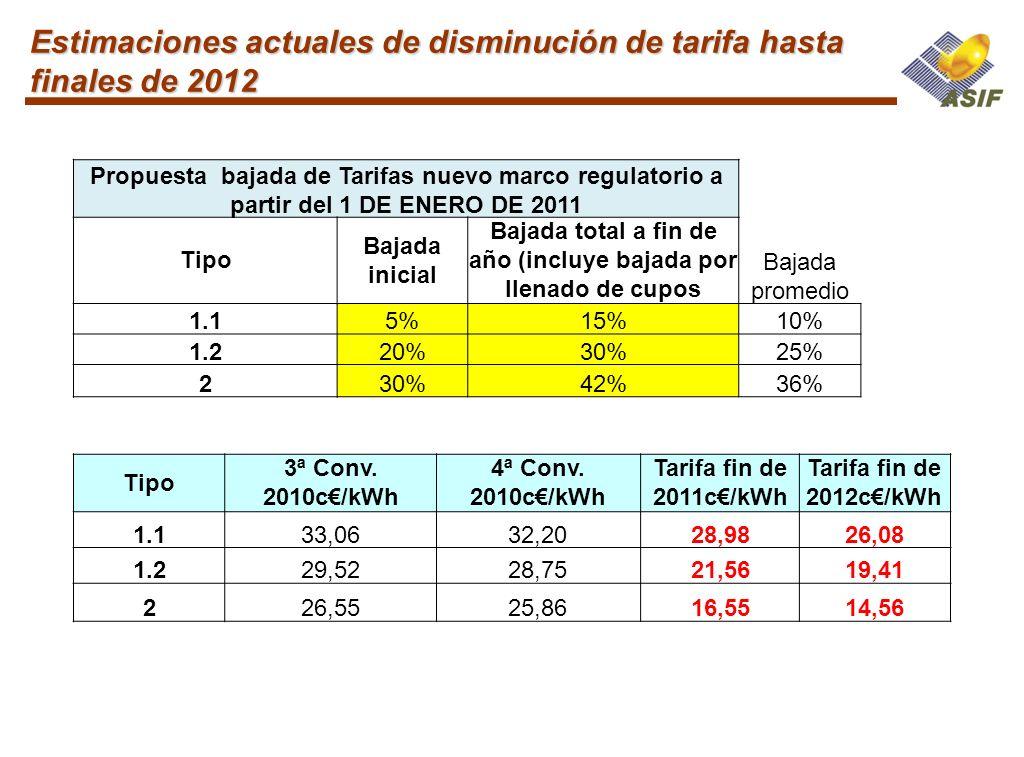 Estimaciones actuales de disminución de tarifa hasta finales de 2012 Propuesta bajada de Tarifas nuevo marco regulatorio a partir del 1 DE ENERO DE 20