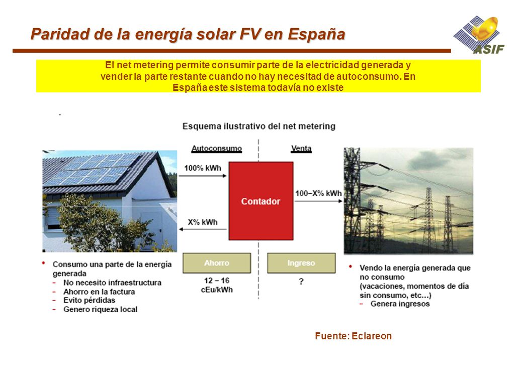 Paridad de la energía solar FV en España Fuente: Eclareon El net metering permite consumir parte de la electricidad generada y vender la parte restant
