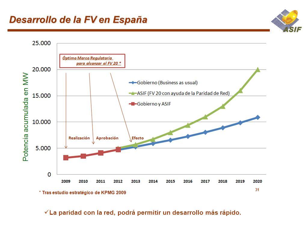 La paridad con la red, podrá permitir un desarrollo más rápido. Desarrollo de la FV en España