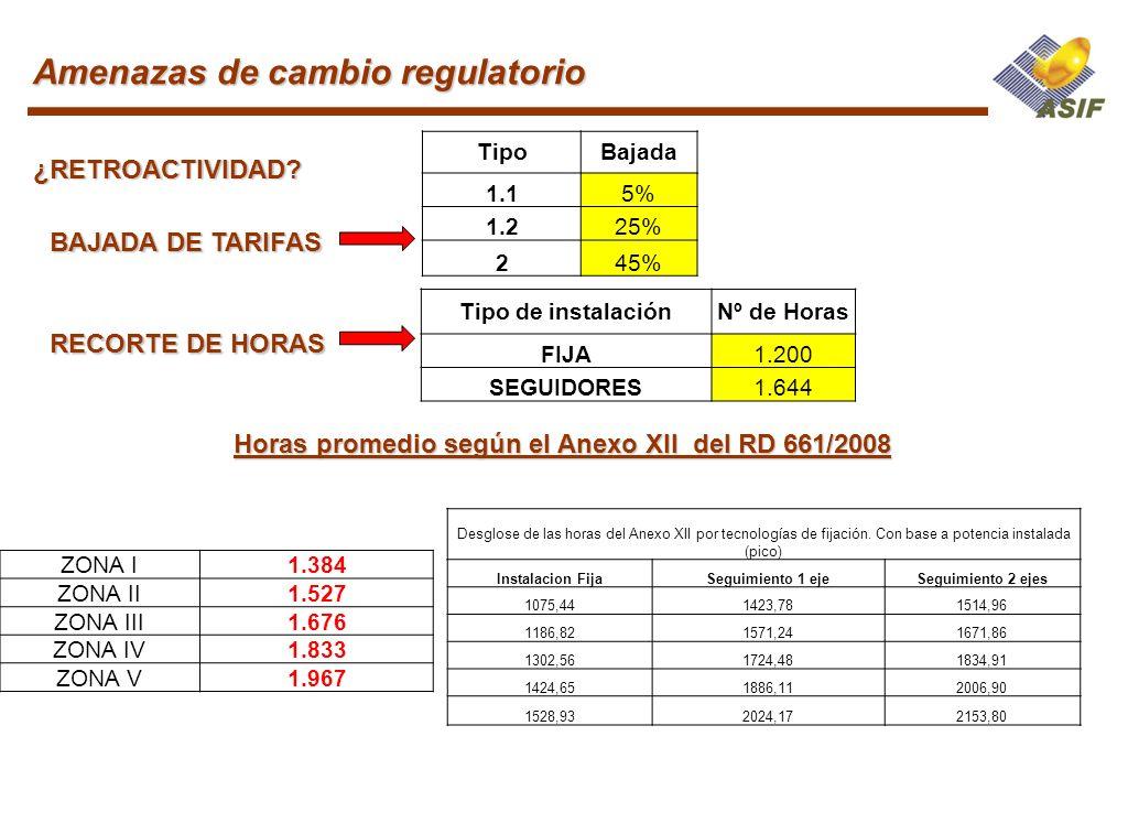 Amenazas de cambio regulatorio BAJADA DE TARIFAS TipoBajada 1.15% 1.225% 245% RECORTE DE HORAS Tipo de instalaciónNº de Horas FIJA1.200 SEGUIDORES1.64