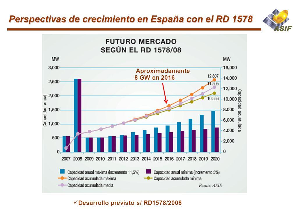 Desarrollo previsto s/ RD1578/2008 Aproximadamente 8 GW en 2016 Perspectivas de crecimiento en España con el RD 1578