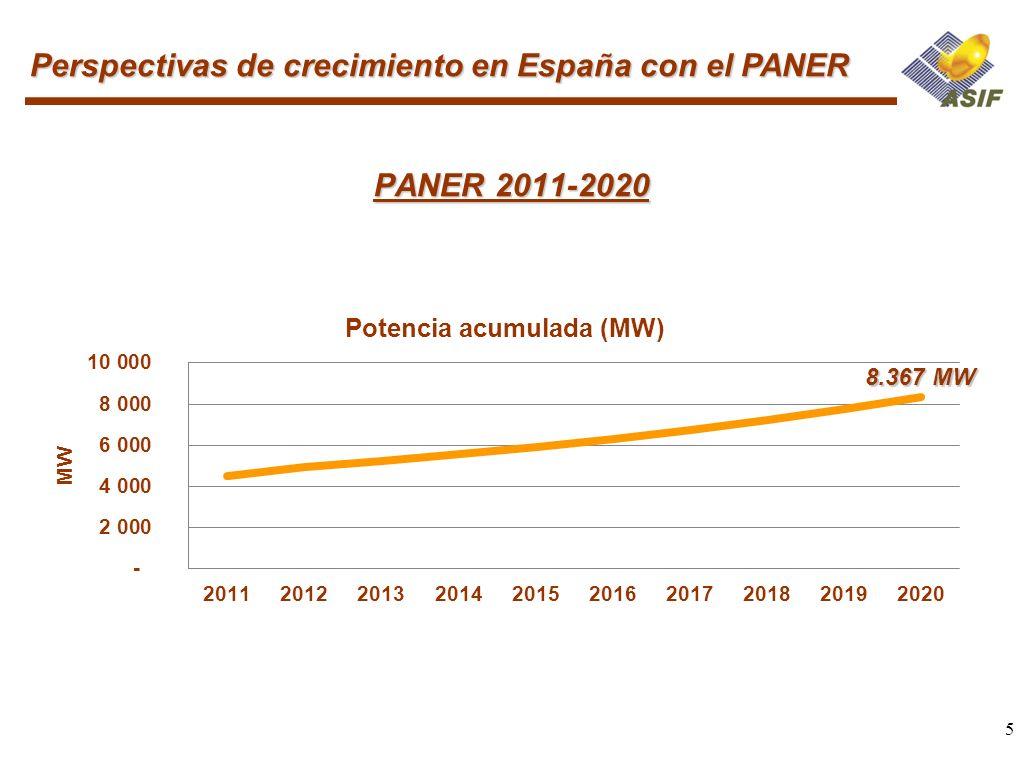 5 PANER 2011-2020 Perspectivas de crecimiento en España con el PANER 8.367 MW