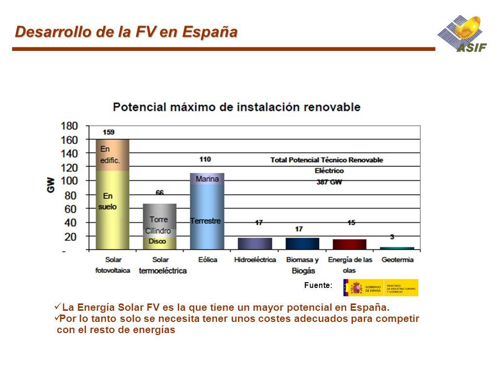 La Energía Solar FV es la que tiene un mayor potencial en España. Por lo tanto solo se necesita tener unos costes adecuados para competir con el resto