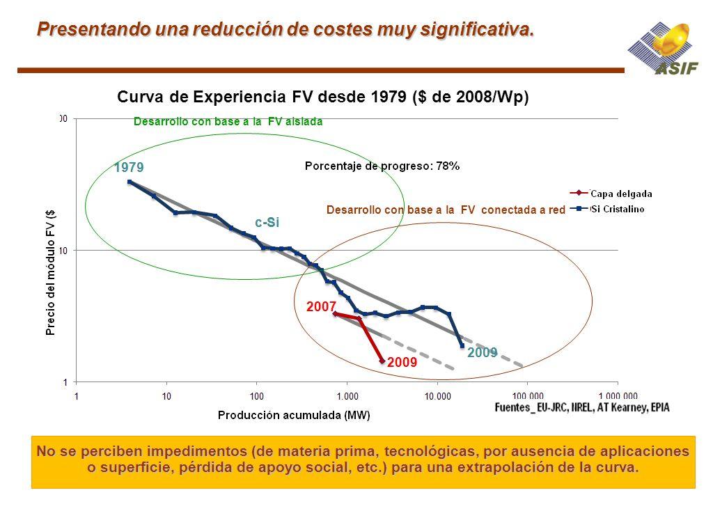 Presentando una reducción de costes muy significativa. Curva de Experiencia FV desde 1979 ($ de 2008/Wp) Desarrollo con base a la FV aislada Desarroll