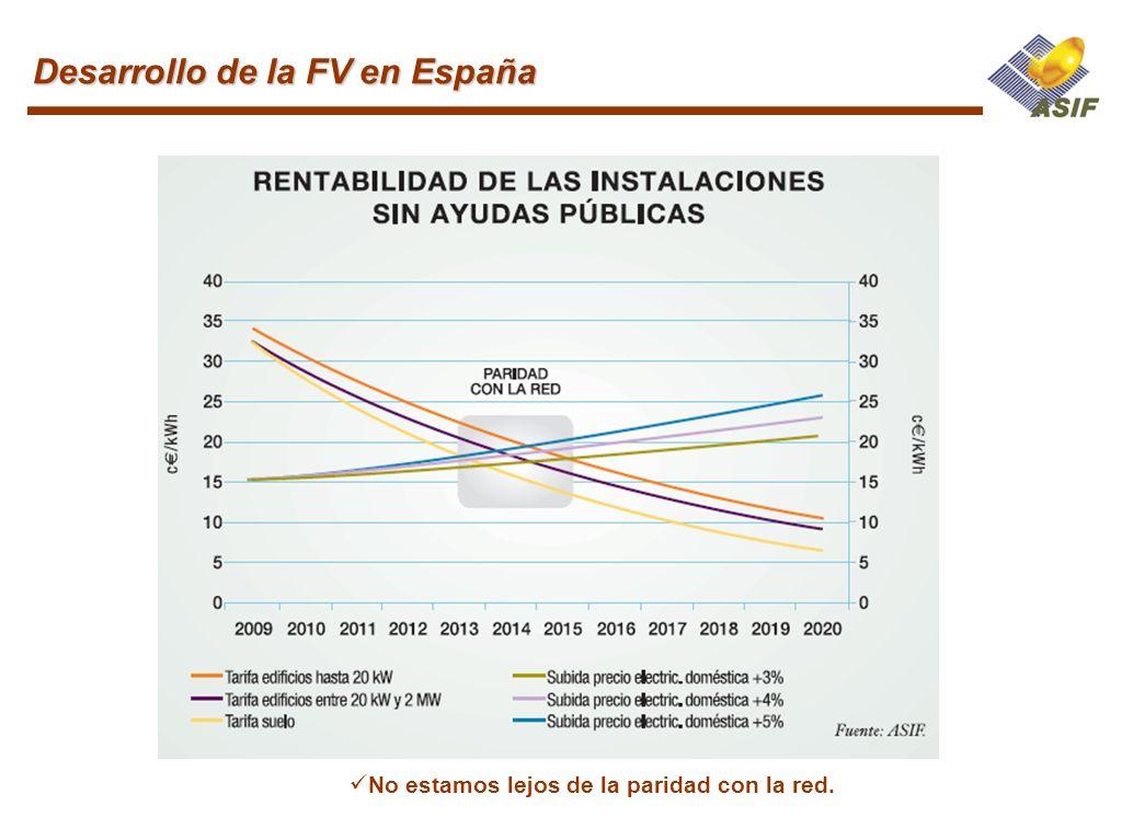 No estamos lejos de la paridad con la red. Desarrollo de la FV en España