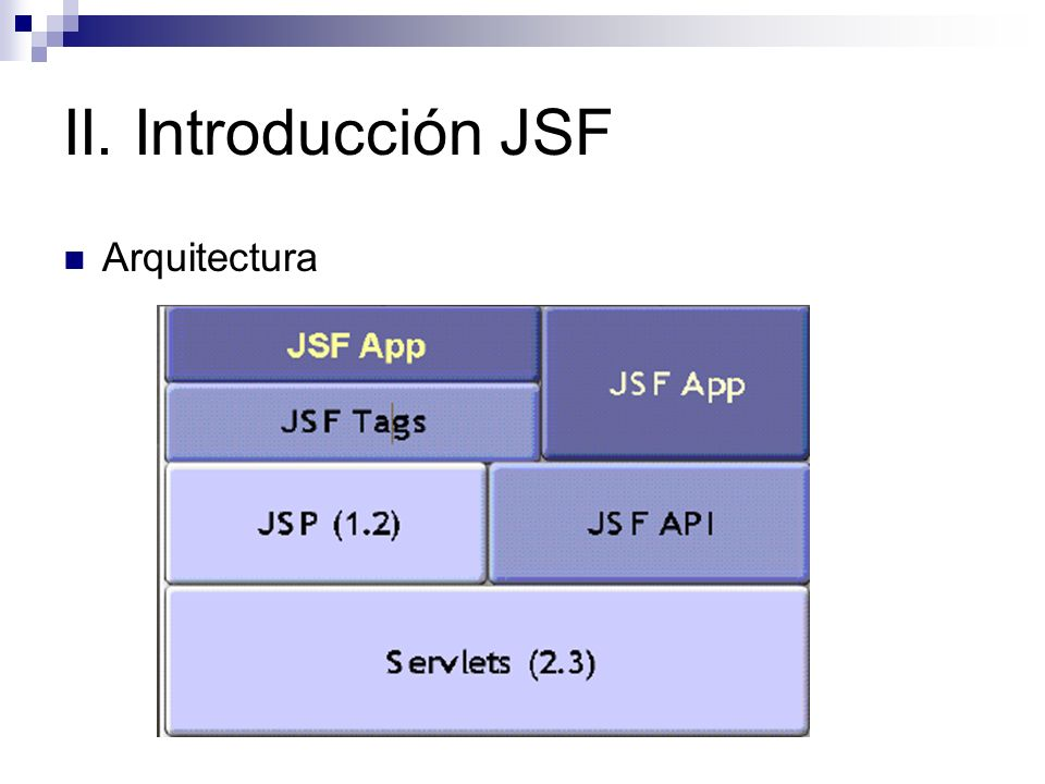 II. Introducción JSF Arquitectura
