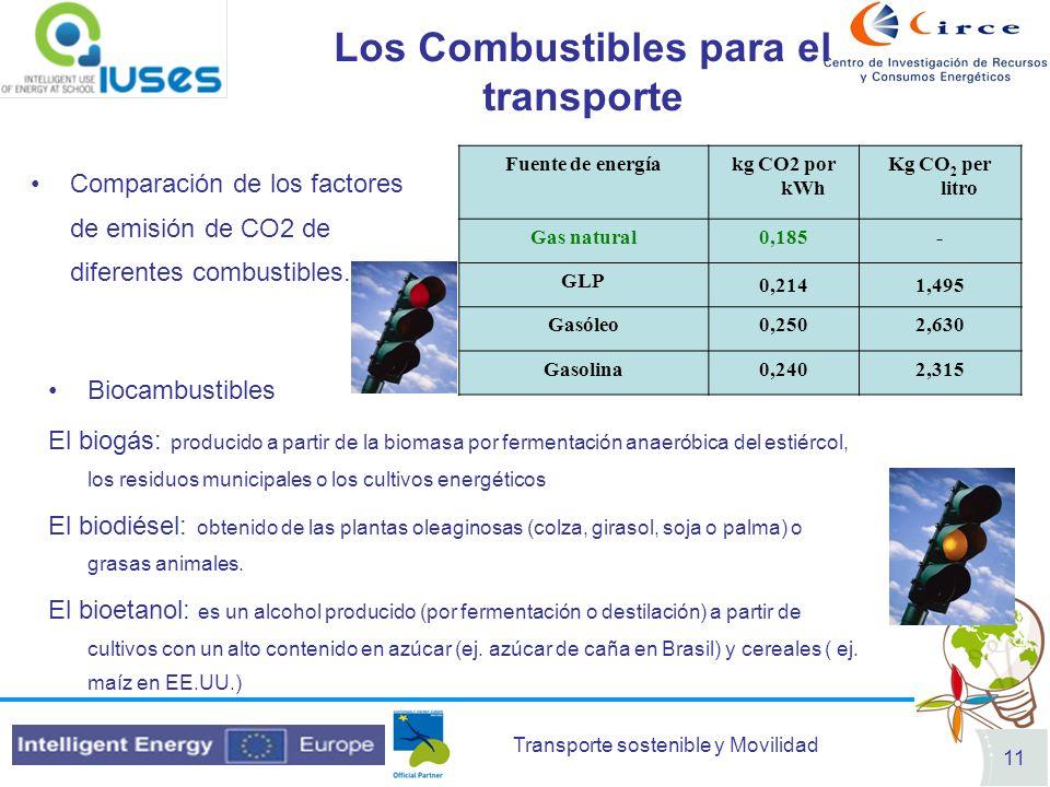 Transporte sostenible y Movilidad 11 Los Combustibles para el transporte Comparación de los factores de emisión de CO2 de diferentes combustibles. Fue