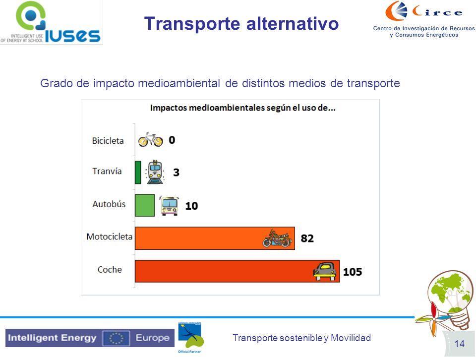 Transporte sostenible y Movilidad 14 Transporte alternativo Grado de impacto medioambiental de distintos medios de transporte