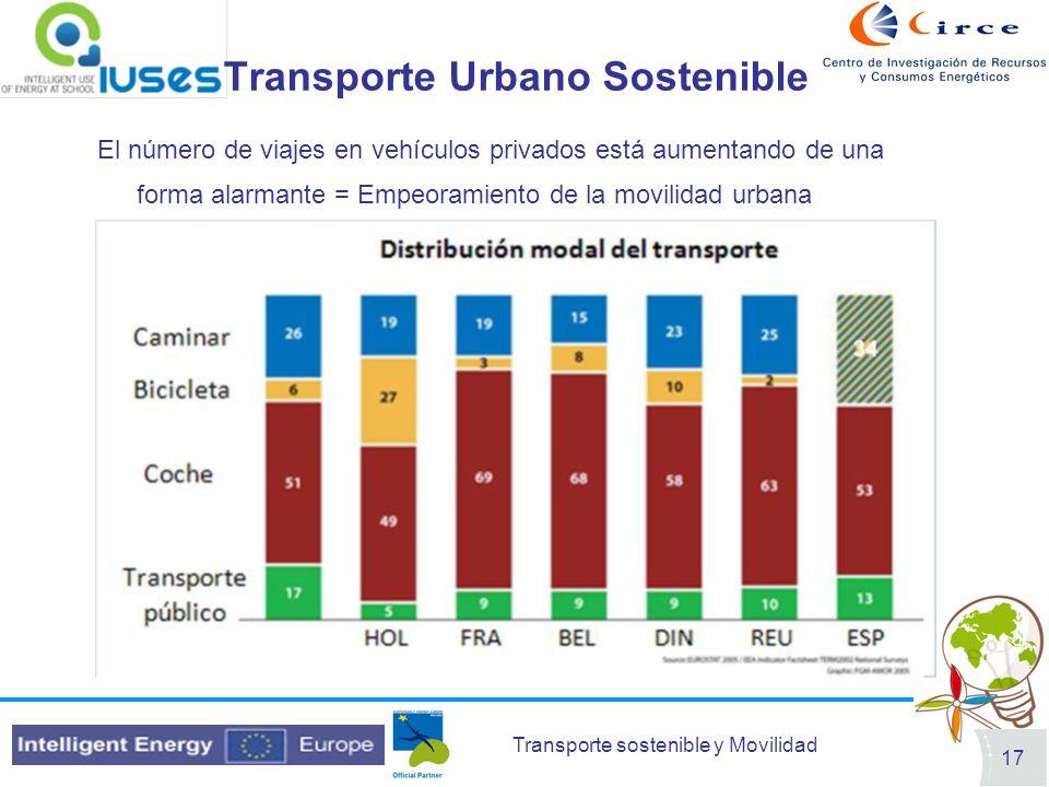 Transporte sostenible y Movilidad 17 Transporte Urbano Sostenible El número de viajes en vehículos privados está aumentando de una forma alarmante = E