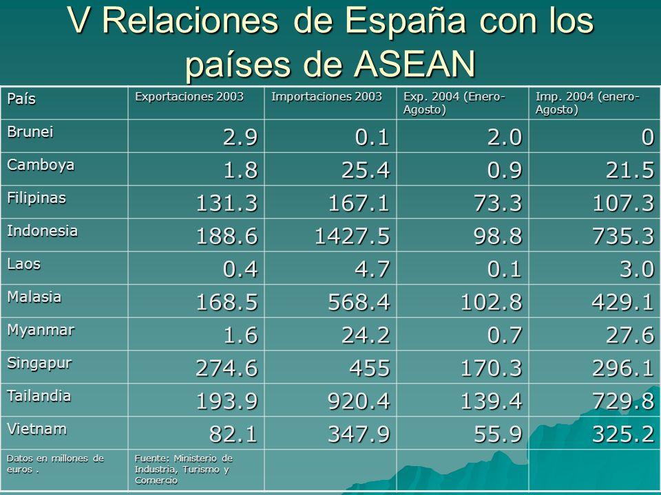 V Relaciones de España con los países de ASEAN País Exportaciones 2003 Importaciones 2003 Exp.