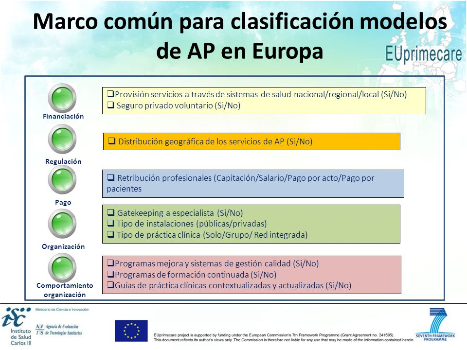 Marco común para clasificación modelos de AP en Europa Provisión servicios a través de sistemas de salud nacional/regional/local (Si/No) Seguro privad
