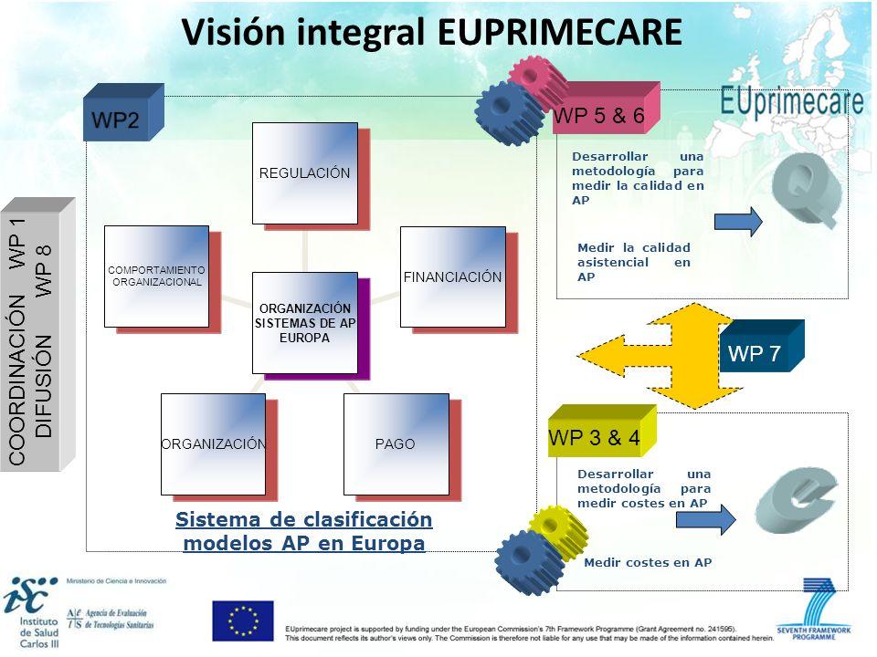 Visión integral EUPRIMECARE Desarrollar una metodología para medir la calidad en AP WP 5 & 6 Desarrollar una metodología para medir costes en AP WP 3