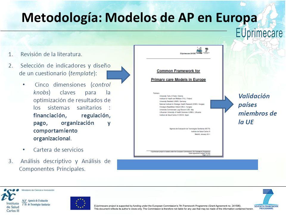 Paquetes de trabajo Metodología: Modelos de AP en Europa 1. Revisión de la literatura. 2. Selección de indicadores y diseño de un cuestionario (templa
