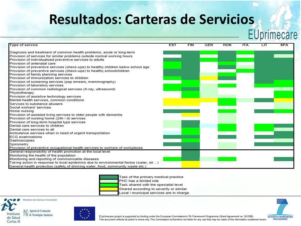 Paquetes de trabajo Resultados: Carteras de Servicios