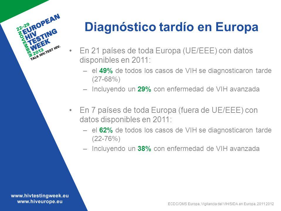 Diagnóstico tardío en Europa En 21 países de toda Europa (UE/EEE) con datos disponibles en 2011: –el 49% de todos los casos de VIH se diagnosticaron t