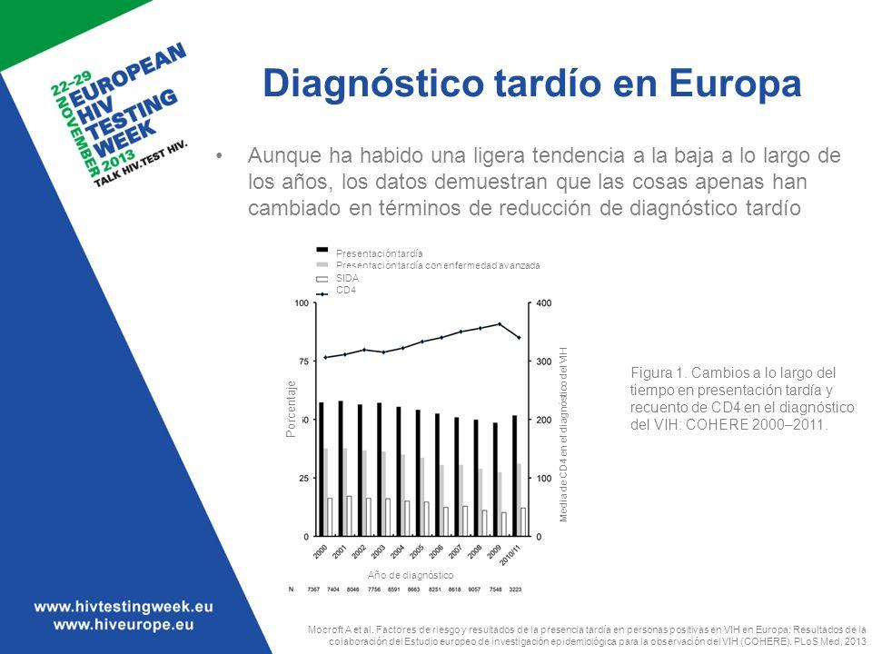 Diagnóstico tardío en Europa Aunque ha habido una ligera tendencia a la baja a lo largo de los años, los datos demuestran que las cosas apenas han cam