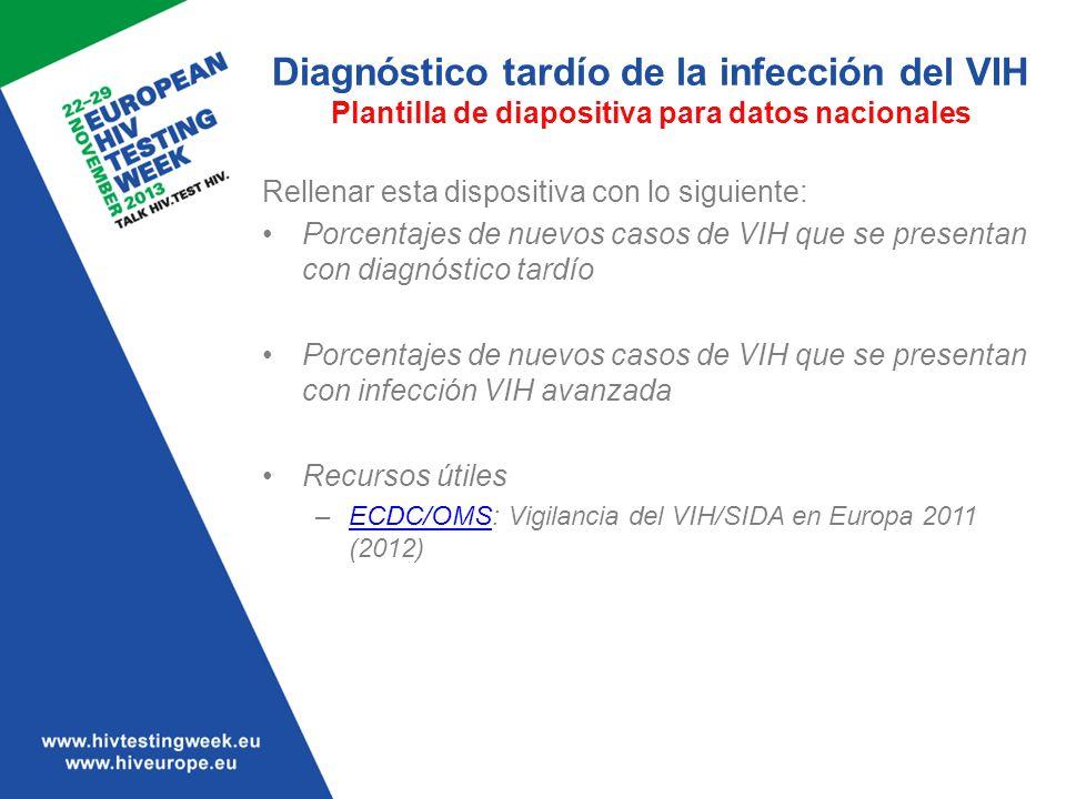 Diagnóstico tardío de la infección del VIH Plantilla de diapositiva para datos nacionales Rellenar esta dispositiva con lo siguiente: Porcentajes de n