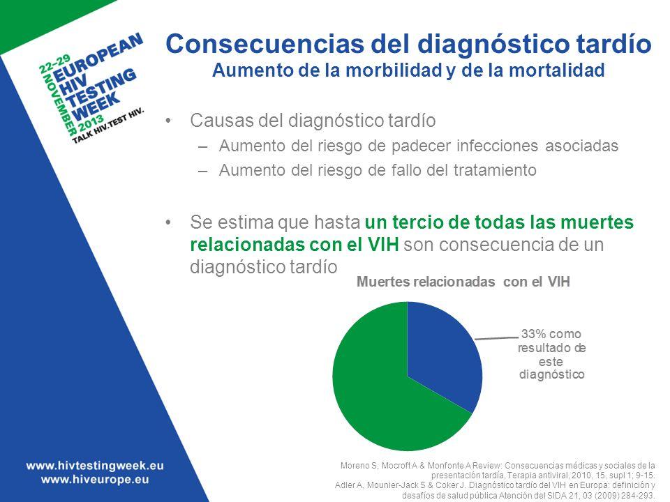 Consecuencias del diagnóstico tardío Aumento de la morbilidad y de la mortalidad Causas del diagnóstico tardío –Aumento del riesgo de padecer infeccio