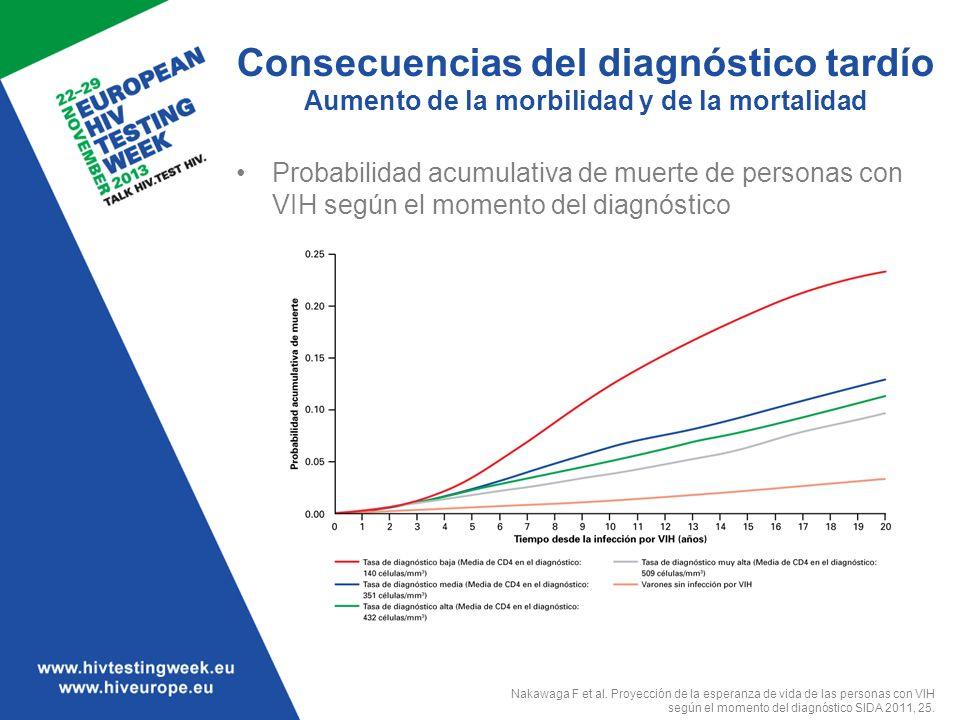 Consecuencias del diagnóstico tardío Aumento de la morbilidad y de la mortalidad Probabilidad acumulativa de muerte de personas con VIH según el momen