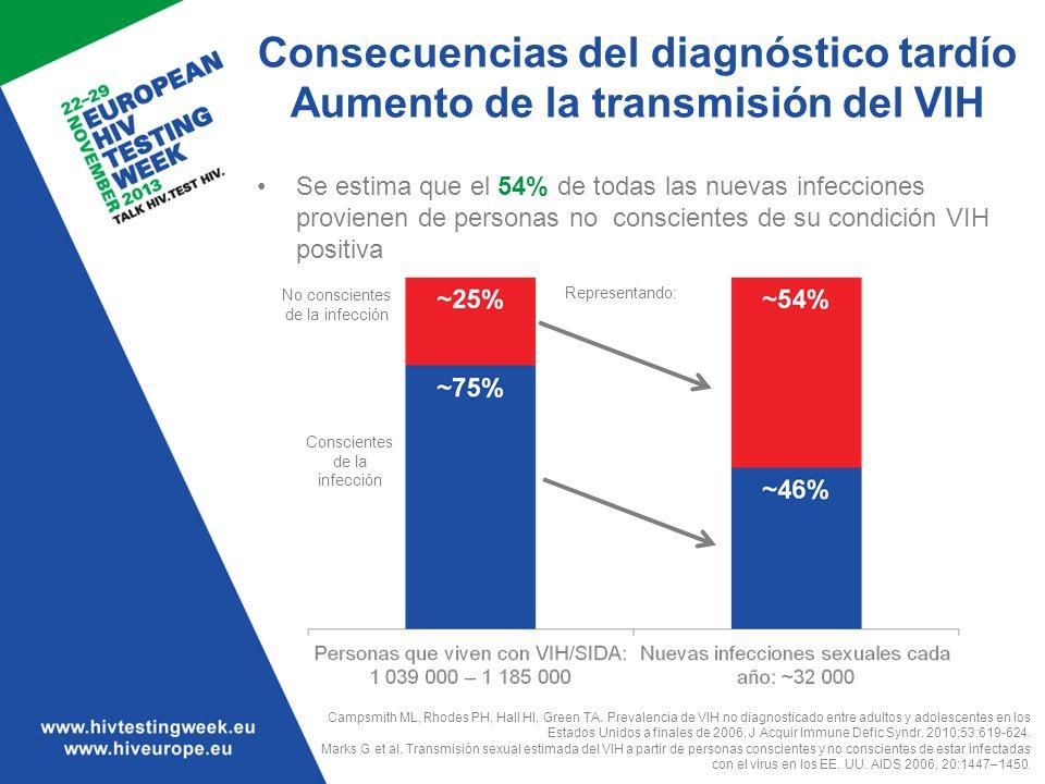 Consecuencias del diagnóstico tardío Aumento de la transmisión del VIH Se estima que el 54% de todas las nuevas infecciones provienen de personas no c
