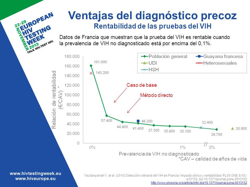 Ventajas del diagnóstico precoz Rentabilidad de las pruebas del VIH *CAV – calidad de años de vida Yazdanpanah Y, et al. (2010) Detección rutinaria de
