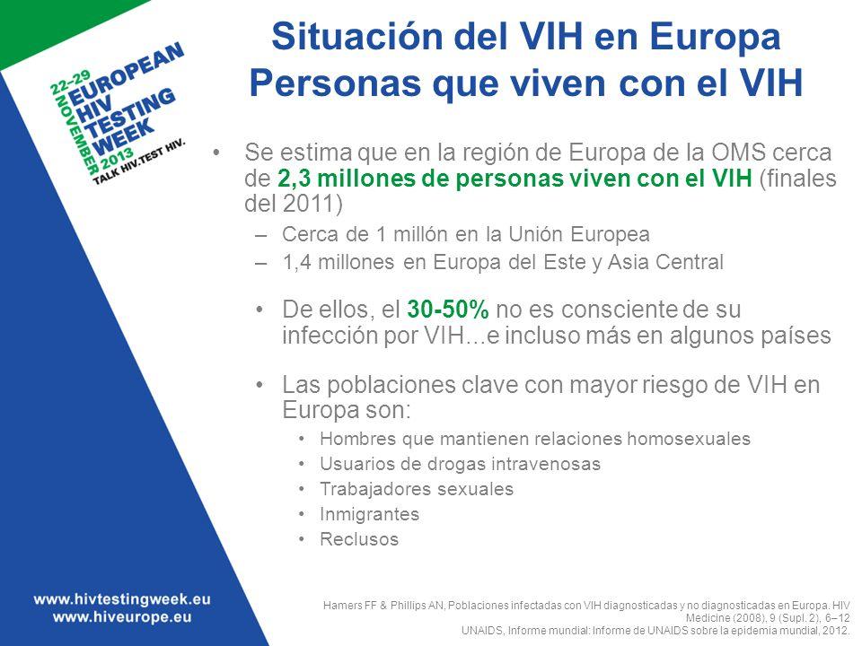 Situación del VIH en Europa Personas que viven con el VIH Se estima que en la región de Europa de la OMS cerca de 2,3 millones de personas viven con e