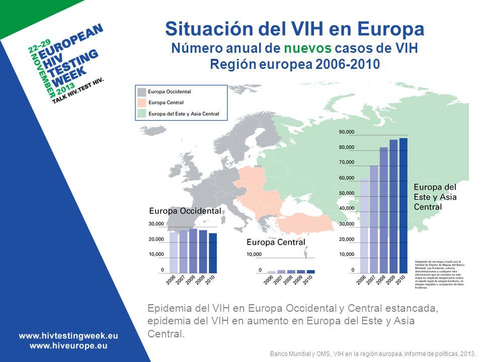 Situación del VIH en Europa Infecciones de VIH diagnosticadas en 2010 Región europea de la OMS En Europa Occidental el modo de transmisión más habitual del VIH es a través de hombres que mantienen relaciones sexuales con hombres (HSH) Más aún, a pesar de la disminución de nuevas infecciones en Europa Occidental, los nuevos datos de 2013 muestran un aumento en la incidencia del VIH en HSH en algunas partes de Europa Occidental Características de casos OMS Región europea* Oeste*Centro*Este Número de casos de VIH 118 33525 6592 47890 198 Índice por cada 100 000 personas 13,76,61,331,7 Porcentaje de casos Edad de 15-24 años** 11,6%10,0%17%13% Mujeres 38%27%19%42% Modo de transmisión** Heterosexual 43%24%***24%48% Hombres que mantienen relaciones sexuales con hombres 20%39%29%0,7% Usuarios de drogas intravenosas 23%4% 43% Desconocido 13%16%41%7% *Sin datos de los siguientes países Austria, Liechtenstein, Mónaco.