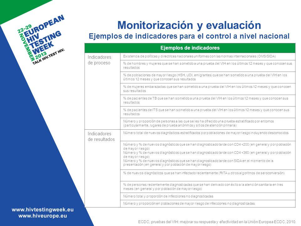 Monitorización y evaluación Ejemplos de indicadores para el control a nivel nacional Ejemplos de indicadores Indicadores de proceso Existencia de polí