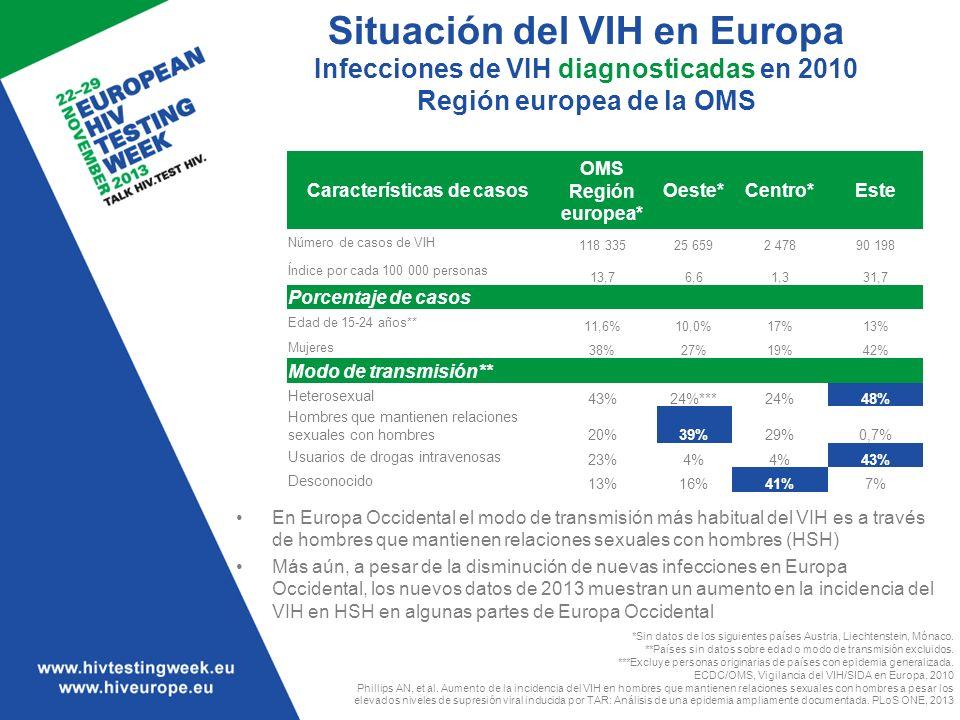 Situación del VIH en Europa Diagnósticos de SIDA en 2004–2010 Región europea de la OMS ECDC/OMS, Vigilancia del VIH/SIDA en Europa, 2010 Oeste UE/EEE Centro Este