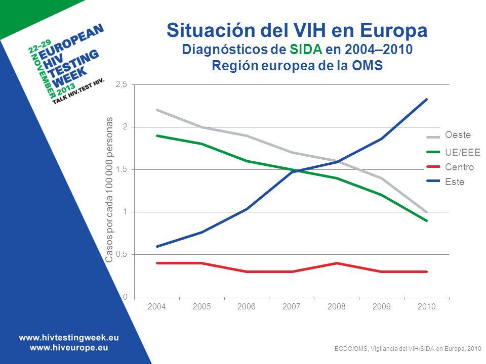 Situación del VIH en Europa Diagnósticos de SIDA en 2004–2010 Región europea de la OMS ECDC/OMS, Vigilancia del VIH/SIDA en Europa, 2010 Oeste UE/EEE