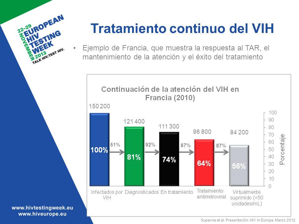 Tratamiento continuo del VIH Ejemplo de Francia, que muestra la respuesta al TAR, el mantenimiento de la atención y el éxito del tratamiento 150 200 1
